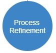 Process Refinement