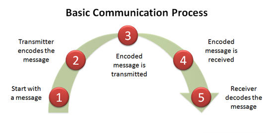 communication processes in selected business A lack of communication internally, such as misunderstood directives between management and associate-level employees, can lead to a breakdown of business processes.