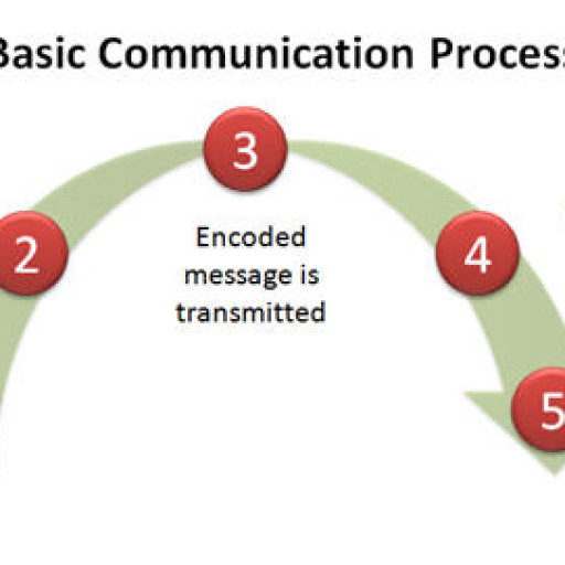 basic communication process Message: what you are going to saywhat is the nature of your message positive or negetivethe selection of yours on the behalf of the reaction of.